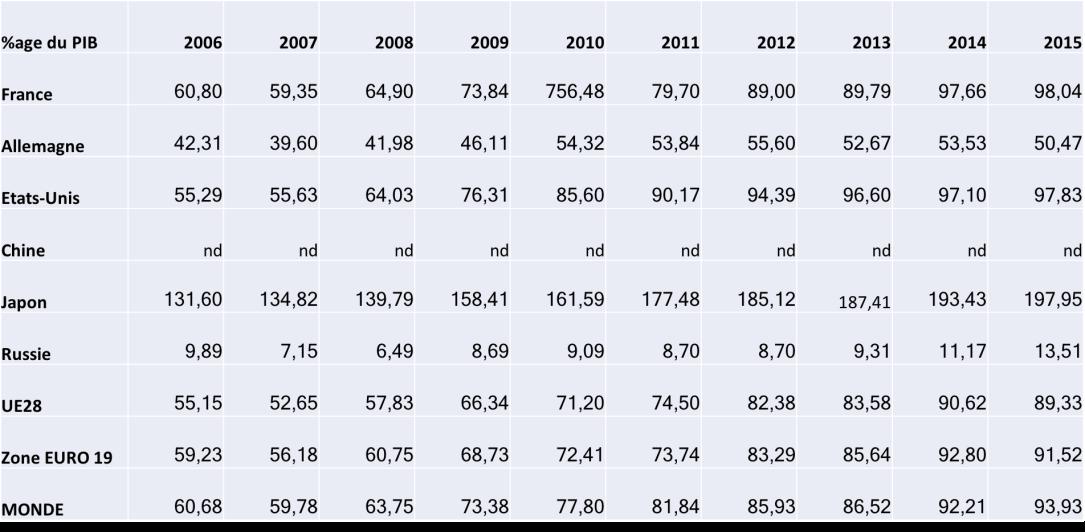 Dette en %age du PIB.png