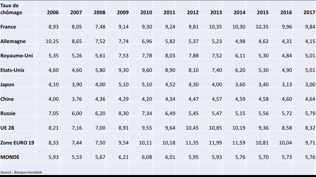Taux de chômage 2006-2017.png