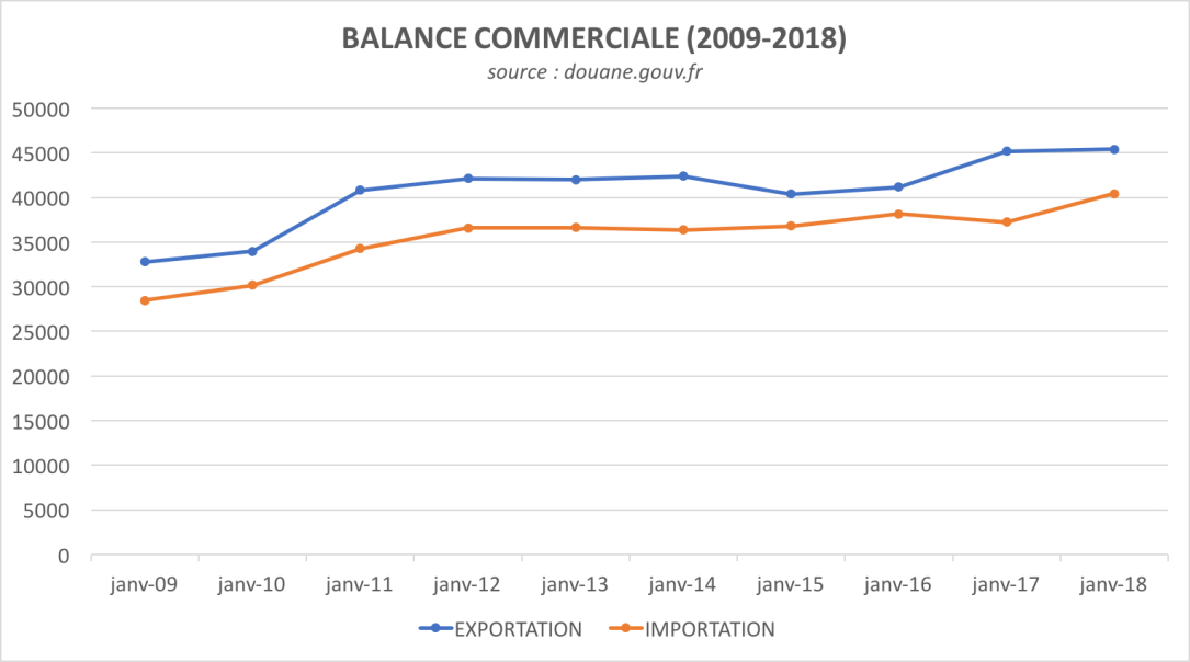 Balance commerciale France (2009-2018).png