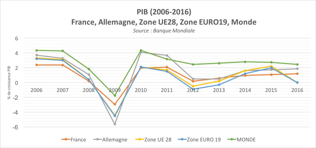 Croissance PIB (2006-2016).png