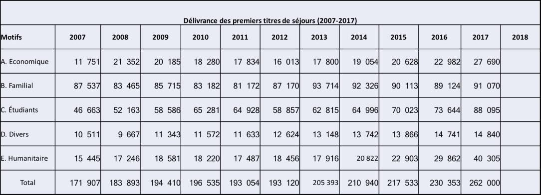 Emigration par motifs 2007-2017.png