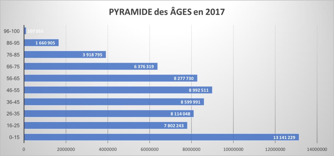 Pyramide des âges 2017.png