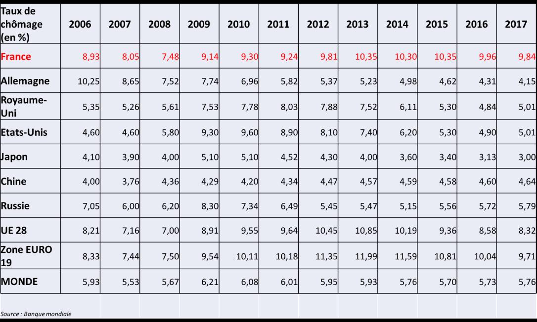 Taux de chômage (2006-2016).png