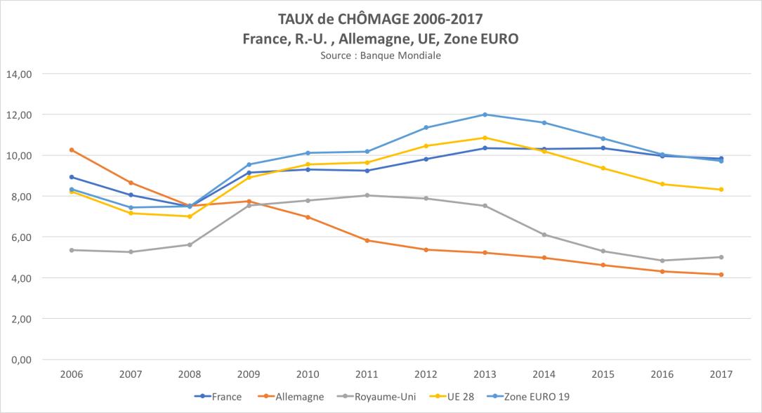 Taux de chômage comparatif (2006-2017).png