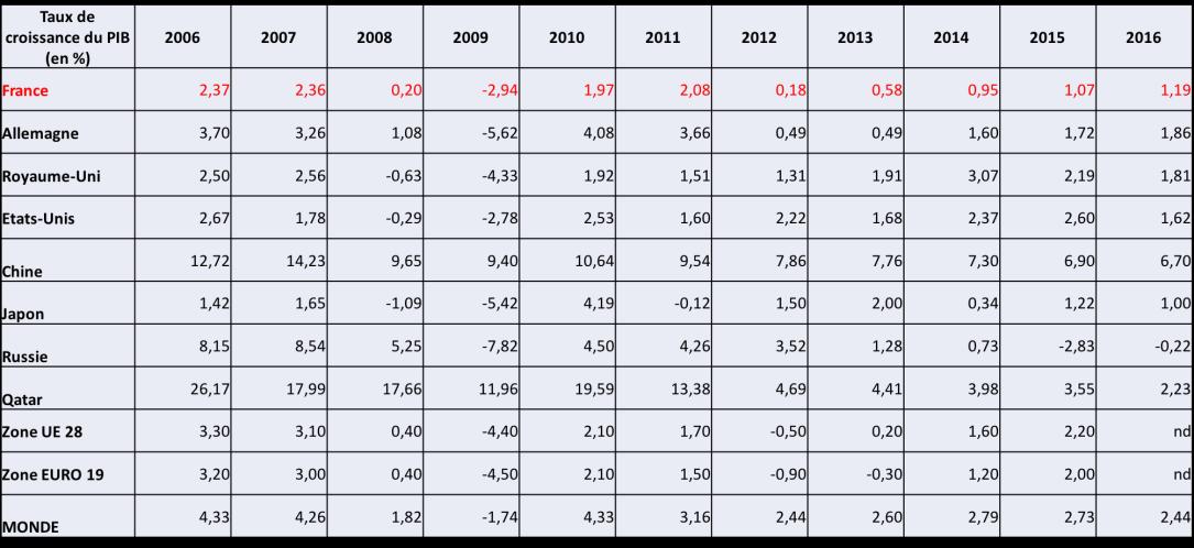 Taux de croissance du PIB (2006-2016).png