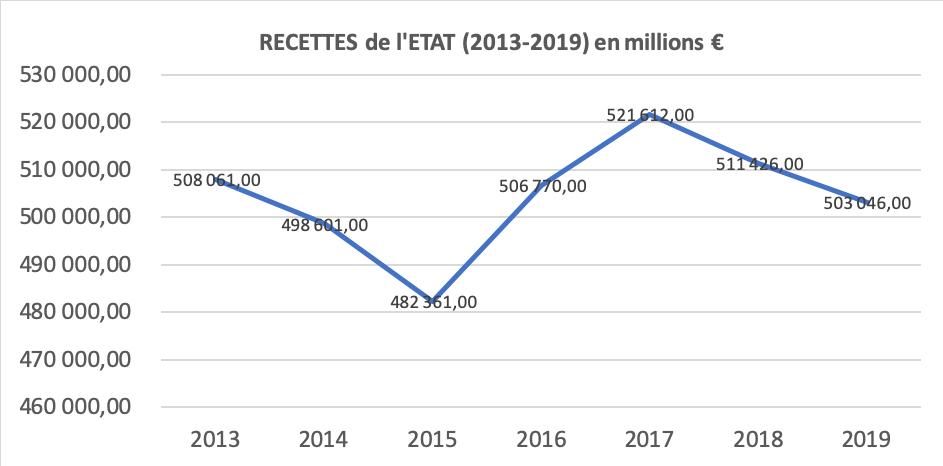 Recettes de l'Etat (2013-2019) graphique